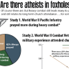 Wansink Veteran Prayer Study Illuminates Foxhole Atheists