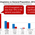 Chaplain vs General Population