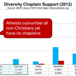 Chaplain support for diversity communities
